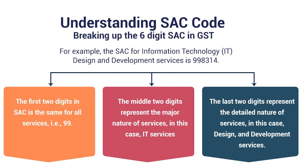 What is SAC Code